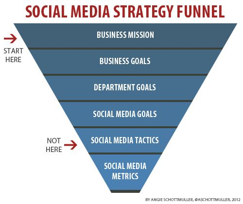 Social Media Strategy Funnel