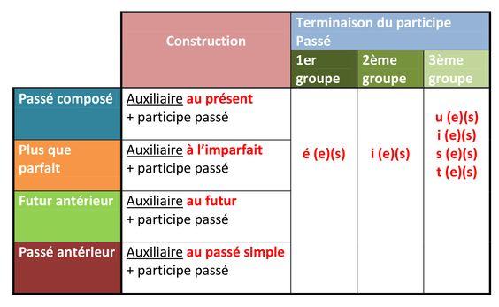 LES VERBES - LES CONJUGAISONS             LES TEMINAISONS DES CONJUGAISON    LES TEMPS COMPOSÉS      Source http://arbreaimages.wordpress....