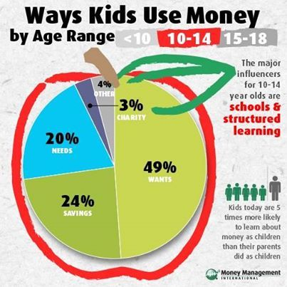 One of the most important lessons #parents can teach their #kids is about money!