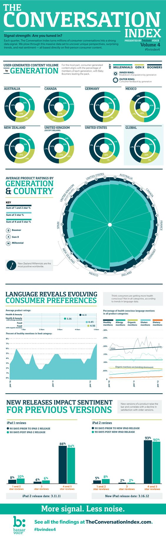 The Conversation Index Volume 4. The Conversation Index takes 12.7 million first-person consumer conversations on brand sites, and digs deep to reveal what consumers are talking about
