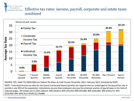 Effective Federal Tax Rates | pgpf.org