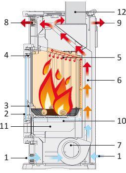 Esquema de funcionamiento estufas edilkamin estufas y - Hornos de lena planos ...