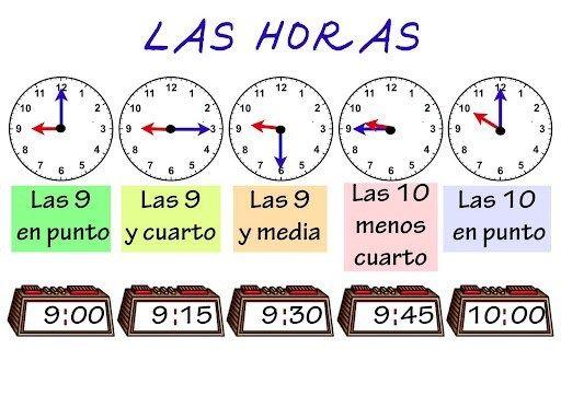 Las Horas Digitales Aprender La Hora Juegos Para Aprender Hablar Español