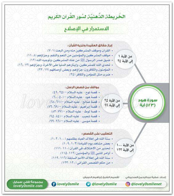 الاستمرار في الإصلاح الخريطة الذهنية لسورة هود Learn Quran Learn Islam Islam Facts