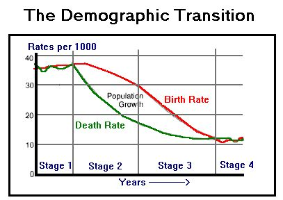 this is the demographic transition model it has 4 stages that depict changes in population. Black Bedroom Furniture Sets. Home Design Ideas