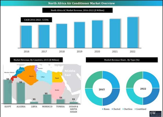 North Africa Air Conditioner Market (2016-2022) Market Forecast by (Room, Ductless (Floor Standing, Cassette and Ceiling Suspended), Ducted (Roof Top Packaged and Ceiling Concealed), Centralized (Chiller, VRF, AHU/FCU and Others), End Users (Residential, Hospitality, Commercial & Retail, Healthcare, Government & Transportation, Oil & Gas and Others) and Countries (Egypt, Tunisia, Algeria, Morocco & Western Sahara, Sudan & South Sudan and Libya) and Competitive Landscape