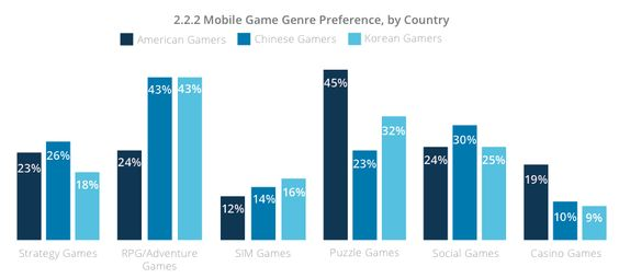 mobile-game-genre-by-countries-Q1-2014.png (822×371)