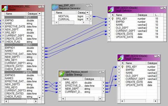In last tutorial , we talked aboutSlowly Changing Dimension Type-3 in Dataware house . We have gone through the several examples of SCD Type 3 their advantages and disadvantages as well. In below tutorial ,we will implement SCD Type -3 (Slowly Changing Dimension Type 2) in Informatica mapping. In below example we will talk about…