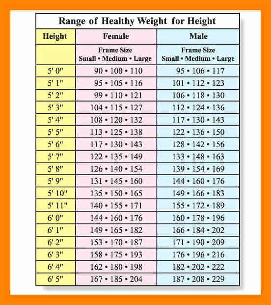 Weight Height Age Charts Lovely Weight Chart By Age In 2020 Ideal Weight Chart Weight Chart For Men Height To Weight Chart