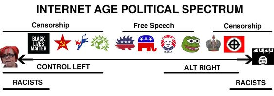 Risultati immagini per us political spectrum 2016 alt right