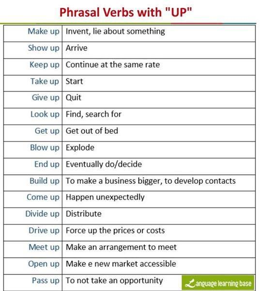 Phrasal Verbs with UP!: