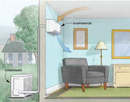 Go Ductless With A Mini Split Heat Pump Home Ductless Mini