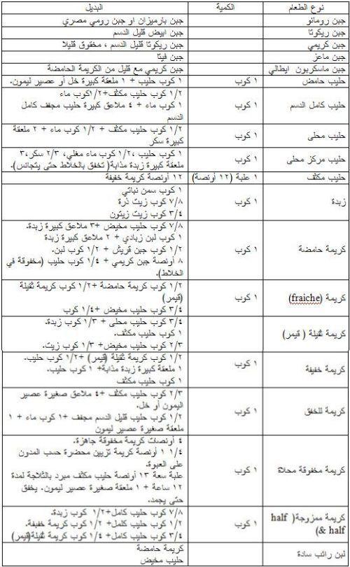 ألبان و أجبان Arabic Food Food Substitutions Cooking Measurements