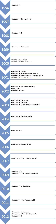 Resident Evil, chronologie