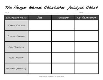 character analysis essay hunger games Book vs film: the hunger games column by kelly thompson april 3, 2012 9 comments in: such as two characters narrating the games like any sportscasters great analysis i confess though, that i did not like the book very much.