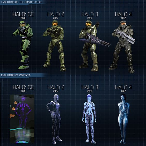 Halo 3 Graphics Vs Reach