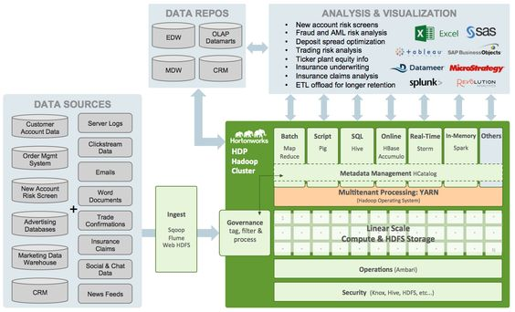 information technology architecture diagram financial investment - Google Search