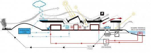 Sustainability diagram. Image © NORD Architects