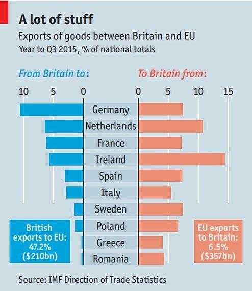 Exportações britânicas para a União Européia O gráfico mostra o total exportações em 472% partindo do Reino Unido para a União Européia (UE). Nada mal! Mas lembrem-se de que a saída da UE não é o mesmo que UE fechar o comércio para o Reino Unido. #Brexit #Economia #Economics #Economy #Geekonomics #BrexitFacts #FatosSobreBrexit