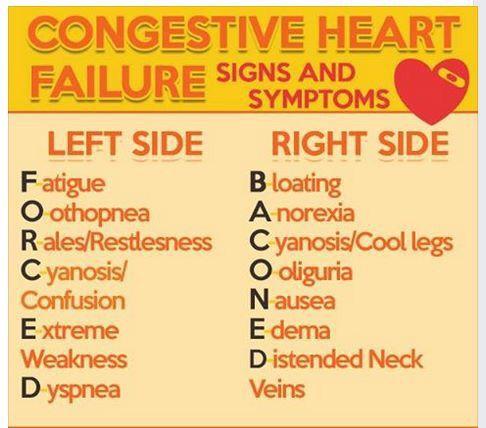 Lasix for heart failure