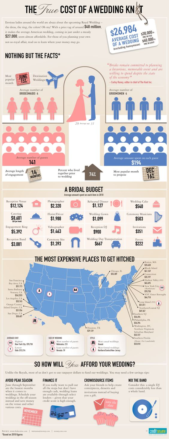 The true cost of a wedding...interesting.  Notice Utah.  Its nice to be a Mormon with the most beautiful places to get married that are also free.