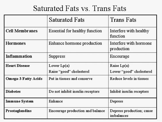 Fats: the real villain is trans fat. Saturated fats are ...