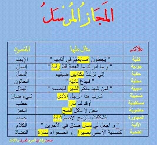 Pin By سنا الحمداني On علم النحو Arabic Language Arabic Langauge Language