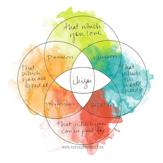 Finding Your Ikigai Workshop: What do you wake up for?