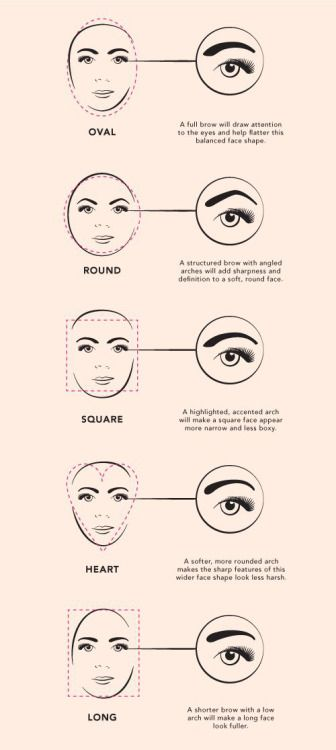 Fashion in Infographics — DIY eyebrow shapes for different face shapes Via