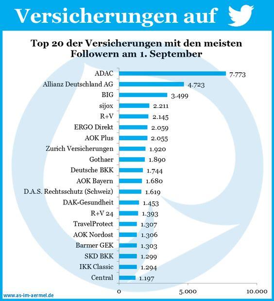 Versicherungen auf Twitter - Aktuelle Zahlen vom 1. September 2013 #Versicherung #Twitter #Studie
