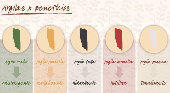 Cada cor de argila tem um beneficio diferente.