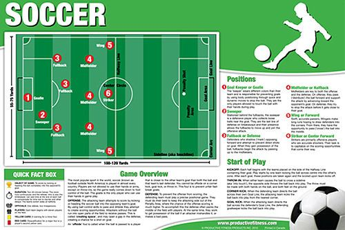 Soccer Instructional Wall Chart Poster Rules Positions Pitch Etc Soccer Soccer Positions Soccer Poster