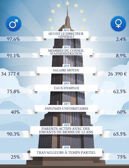 L'entreprise manque de féminité : Elles (les femmes) représentent 60 % des diplômés universitaires, et pourtant, à peine plus de 2 % d'entre elles sont directeurs généraux. 8,9 % font partie des conseils d'administration… En revanche, le travail à temps partiel semble leur ouvrir les bras. Cherchez l'(es) erreur(s). (Infographie Eurostat)