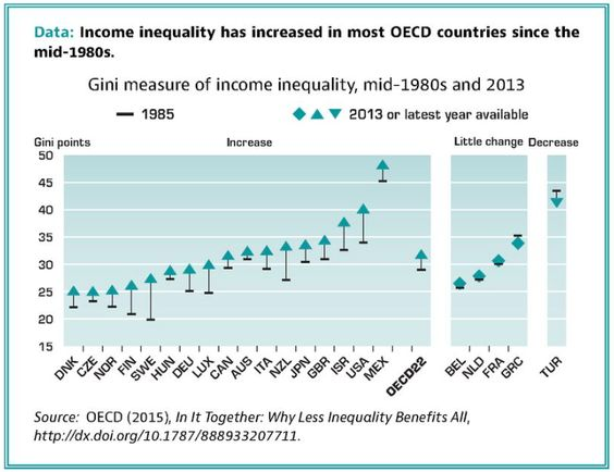 Bundesrepublik (boundtogetherrepublic) Germany less unequal economy - measured as GINI coefficient - & wealth opportunity than aristocratic Britain, however the Anglo-Saxon revolutionary political model in America most unequal other than Bourbon Monarchy-rebellion Mexico, so much for emigrees planting  liberty across the Atlantic? | image: OECD Income Inequality change; ⇡ means *more* unequal  ⇣ *less*