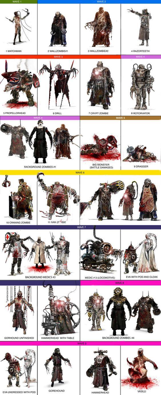 Frankensteins Army creatures