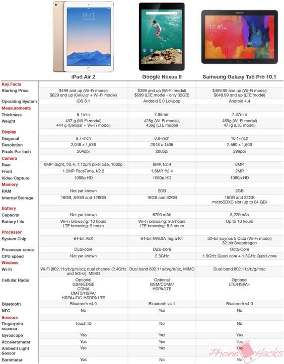 iPad Air 2 vs. Nexus 9 vs. Samsung Galaxy Tab Pro 10.1: Tech Specs Shootout - It has been a busy week in the world of tablets. On October 17th, Google unveiled its flagship Nexus 9 tablet, which was followed by the launch of the iPad Air 2 by Apple yesterday.  Now that the top tablets for 2014 are out, Itake a look at how the new iPad Air 2 stacks up against Nexus 9 and Samsung Galaxy Tab Pro 10.1under the hood inthe comparison table below:   Click on this link fo