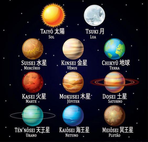 Planetas em japonês
