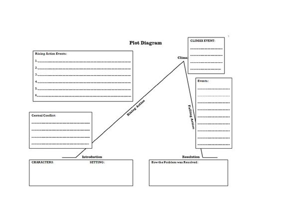 Basic Plot Diagram End Of 3rd Grade And Up Book Club For