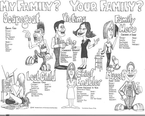 Roles in an addict family, links don't work but this is a good graphic rep of the roles in addictive or dysfunctional families.