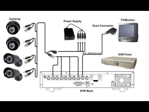 How To Install Cctv Camera S With Dvr Connectors Power Supply Easy Method Youtube Cctv Camera Cctv Camera Installation Security Cameras For Home