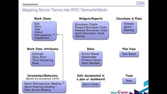 For Scrum Teams To Be Productive They Need Stories That Are