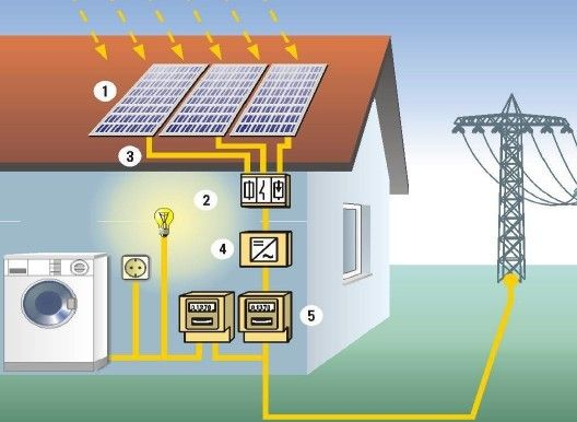 Energia Solar Para Casas Paneles Solares Fotovoltaicos Org Energia Solar Para Casa Sistema De Energia Solar Energia Solar Residencial