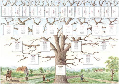 L Arbre Genealogique Trame De Votre Genealogie Arbre Genealogique Gratuit Faire Un Arbre Genealogique Arbre Genealogique