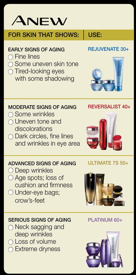 Brief overview of the differences in ANEW skin care lines. www.youravon.com/ymann