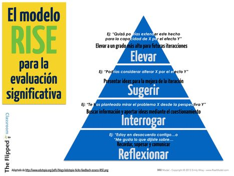 El modelo RISE para la evaluación significativa | The Flipped Classroom | Teaching: an Art | Scoop.it
