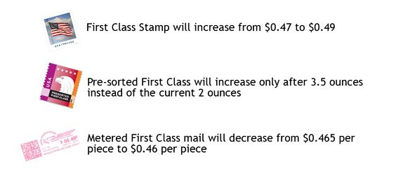 2017 Postage Rates - What You Need to Know