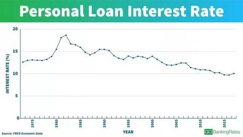 Current Personal Loan Interest Rates