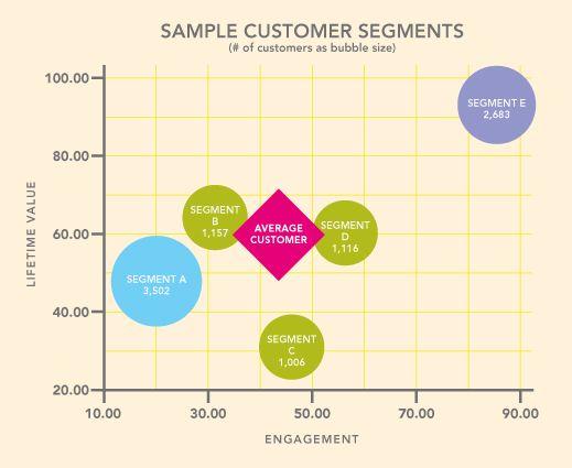 7 Types of Market Segmentation