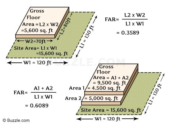 Examples That Show How To Calculate Floor Area Ratio Easily Wealth How Floor Area Ratio Architecture Exam Areas