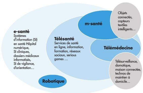 definition e-santé bien-etre